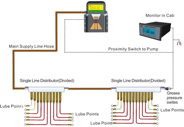 raquo commercial vehicle lubrication system for soft grease fluid pump schematic grundfos pump schematic